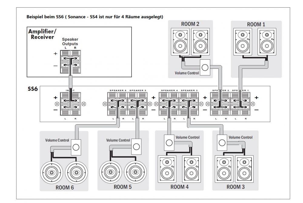 Sonance - SS4 Lautsprecher-Regler